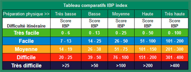 Tableau comparatif IBP index